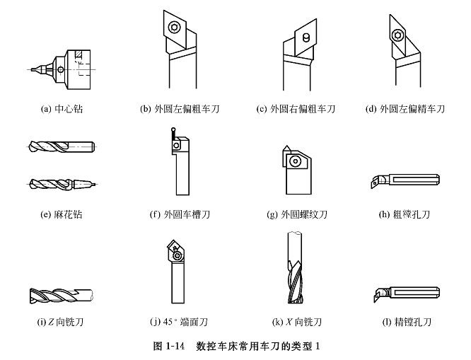 外,目前数控车床加工的车刀、幢孔刀、切断刀、螺纹加工等刀具已广泛使用普遍硬质合金涂层刀片的机夹可转位式车刀。它主要由刀体、刀片和刀片压紧系统三部分组成。 机夹可转位车刀的定位夹紧结构要求如下。 定位精度要高。刀片转位或调换后,刀尖及切削刃的位置变化应尽量小。定位精度高可使刀片夹紧更稳定。夹紧力的方向应使刀片靠紧定位面,保持定位精度不易被破坏。 刀片转位、调换方便。 夹紧牢固、可靠.