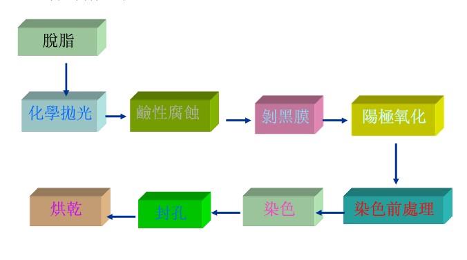 阳极氧化处理工艺制作流程图及工作原理