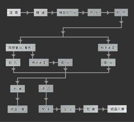 铝材生产工艺流程简图